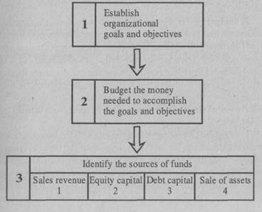 The Basis of Financial Management - student2.ru