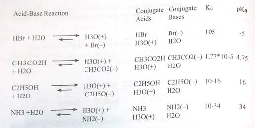 Classification by Reaction Type - student2.ru