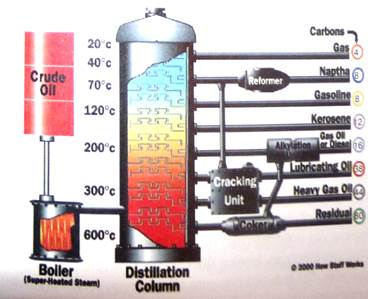 Oil refining: removing water and salts - student2.ru